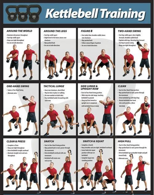 Kettlebell Workout Chart